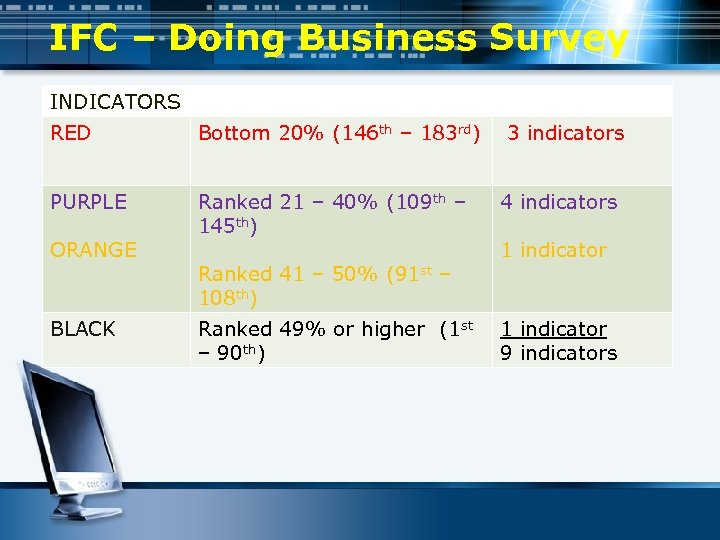 IFC – Doing Business Survey INDICATORS RED Bottom 20% (146 th – 183 rd)