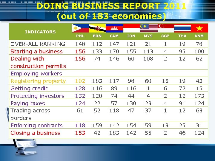 DOING BUSINESS REPORT 2011 (out of 183 economies) INDICATORS OVER-ALL RANKING Starting a business