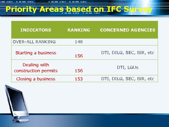 Priority Areas based on IFC Survey INDICATORS OVER-ALL RANKING Starting a business RANKING CONCERNED