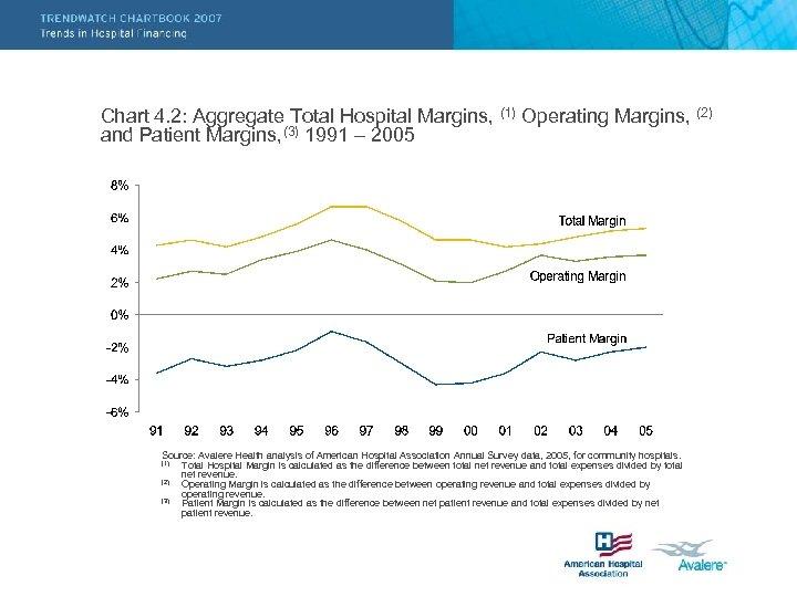 Chart 4. 2: Aggregate Total Hospital Margins, (1) Operating Margins, (2) and Patient Margins,