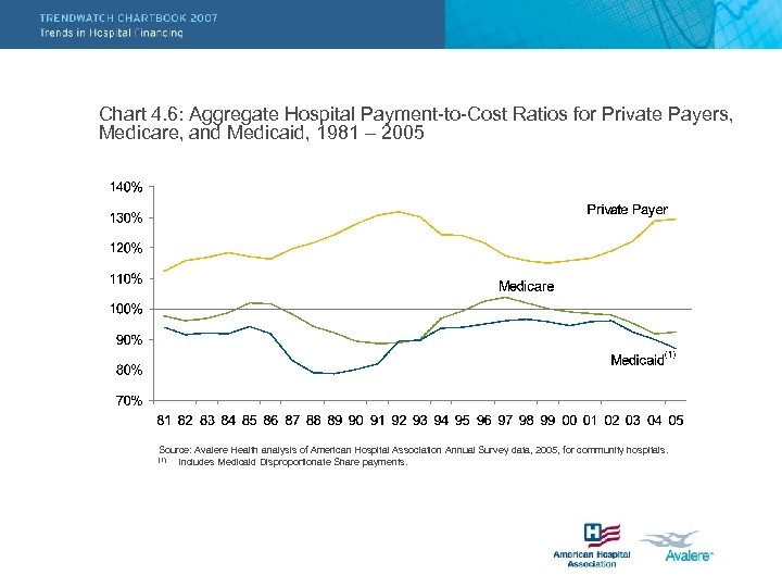 Chart 4. 6: Aggregate Hospital Payment-to-Cost Ratios for Private Payers, Medicare, and Medicaid, 1981
