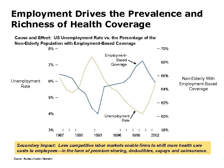Employment Drives the Prevalence and Richness of Health Coverage Cause and Effect: US Unemployment