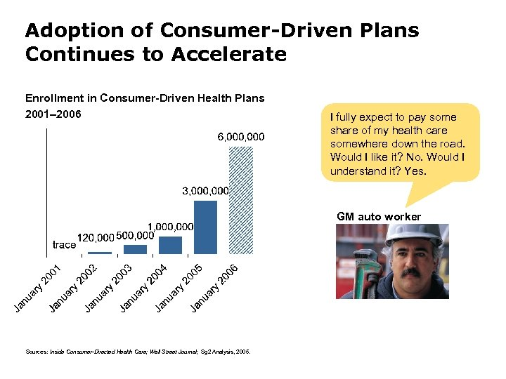 Adoption of Consumer-Driven Plans Continues to Accelerate Enrollment in Consumer-Driven Health Plans 2001– 2006