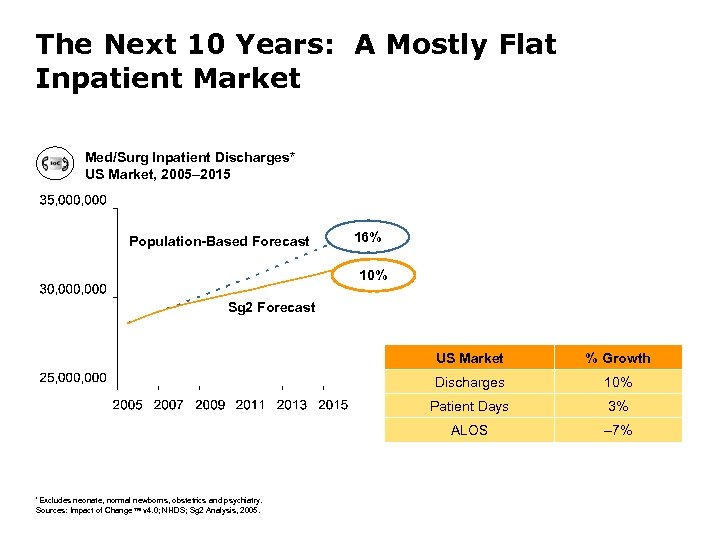 The Next 10 Years: A Mostly Flat Inpatient Market Med/Surg Inpatient Discharges* US Market,
