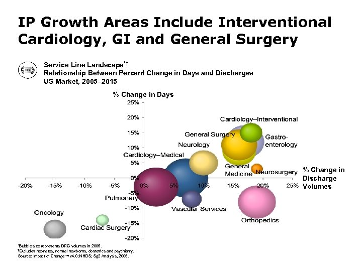 IP Growth Areas Include Interventional Cardiology, GI and General Surgery Service Line Landscape*† Relationship
