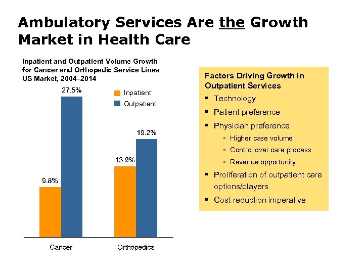 Ambulatory Services Are the Growth Market in Health Care Inpatient and Outpatient Volume Growth