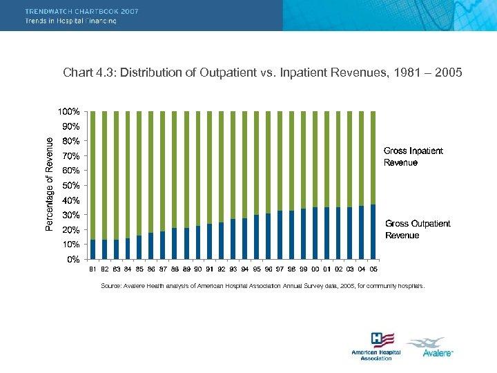 Chart 4. 3: Distribution of Outpatient vs. Inpatient Revenues, 1981 – 2005 Source: Avalere