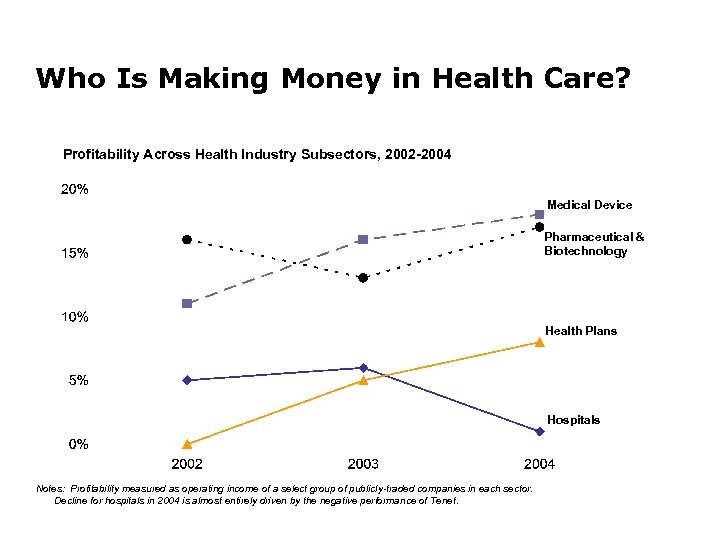 Who Is Making Money in Health Care? Profitability Across Health Industry Subsectors, 2002 -2004