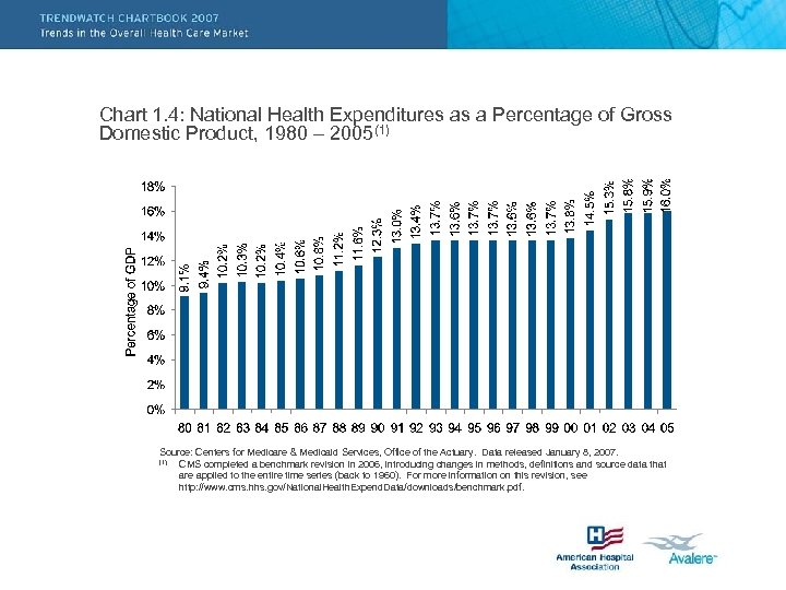 Chart 1. 4: National Health Expenditures as a Percentage of Gross Domestic Product, 1980