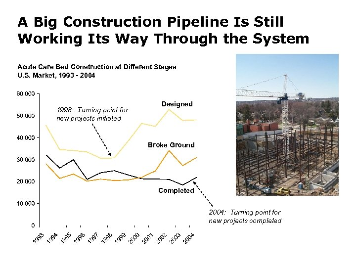A Big Construction Pipeline Is Still Working Its Way Through the System Acute Care