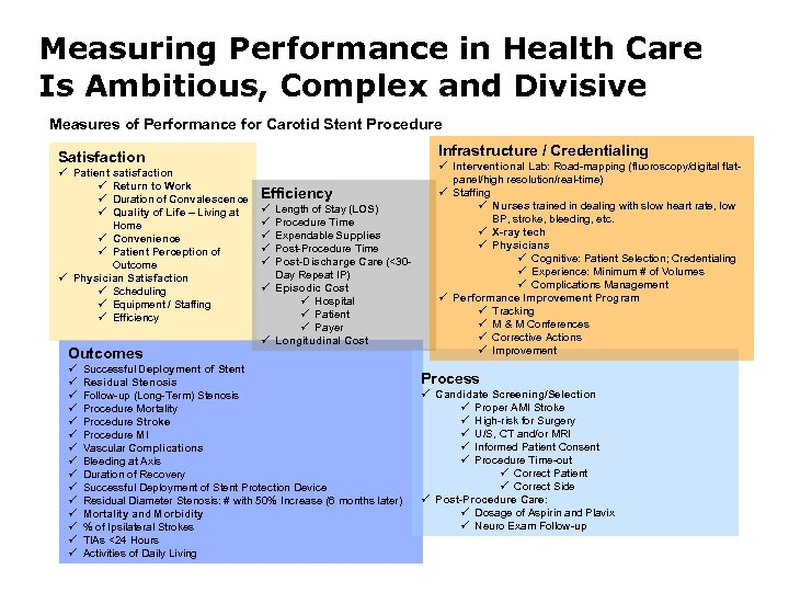 Measuring Performance in Health Care Is Ambitious, Complex and Divisive Measures of Performance for