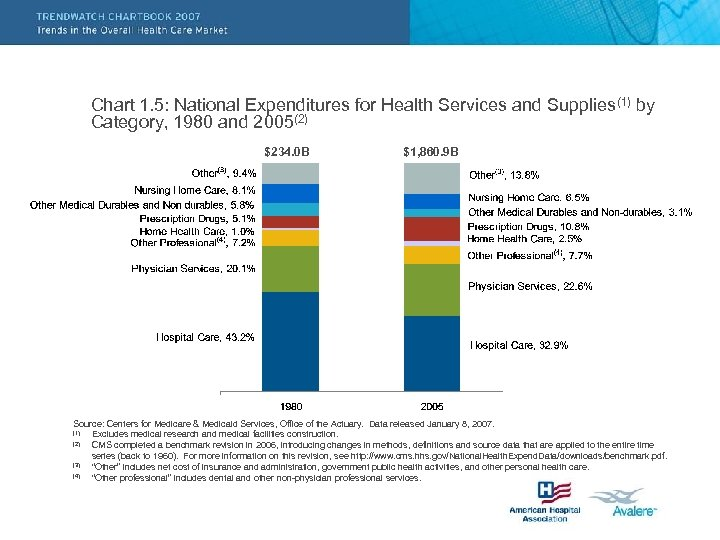 Chart 1. 5: National Expenditures for Health Services and Supplies(1) by Category, 1980 and