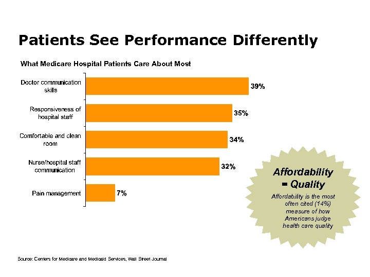 Patients See Performance Differently What Medicare Hospital Patients Care About Most Affordability = Quality
