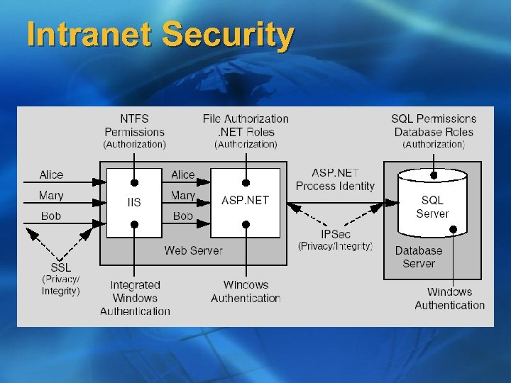 Intranet Security