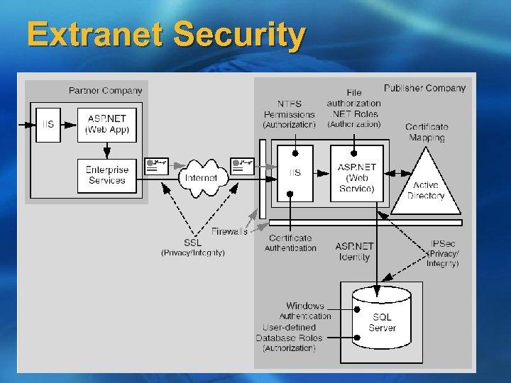 Extranet Security