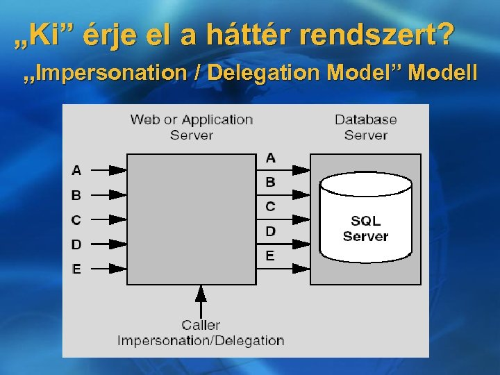 """""""Ki"""" érje el a háttér rendszert? """"Impersonation / Delegation Model"""" Modell"""