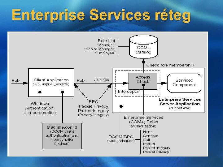 Enterprise Services réteg