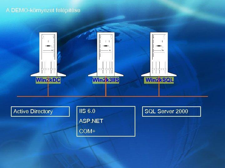 A DEMO-környezet felépítése Active Directory IIS 6. 0 ASP. NET COM+ SQL Server 2000