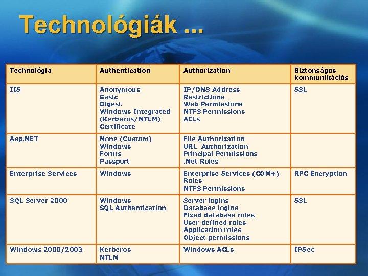 Technológiák. . . Technológia Authentication Authorization Biztonságos kommunikációs IIS Anonymous Basic Digest Windows Integrated