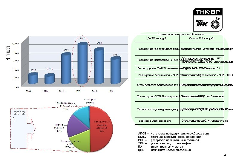 _______ _ _____ Динамика вложений ТНК-ВР в объем ______________ строительства инфраструктуры ______ __ (Оренбургский