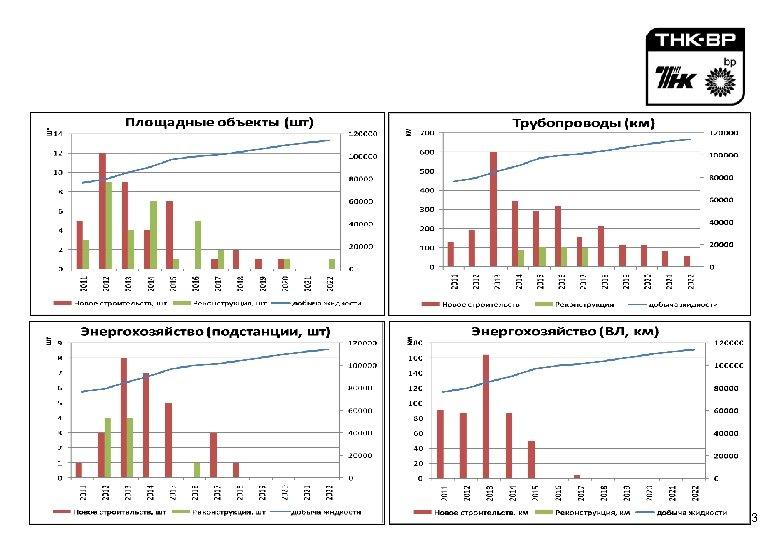 Физический объем строительства инфраструктуры (Оренбургский регион 2009 -2014 гг. ) 3