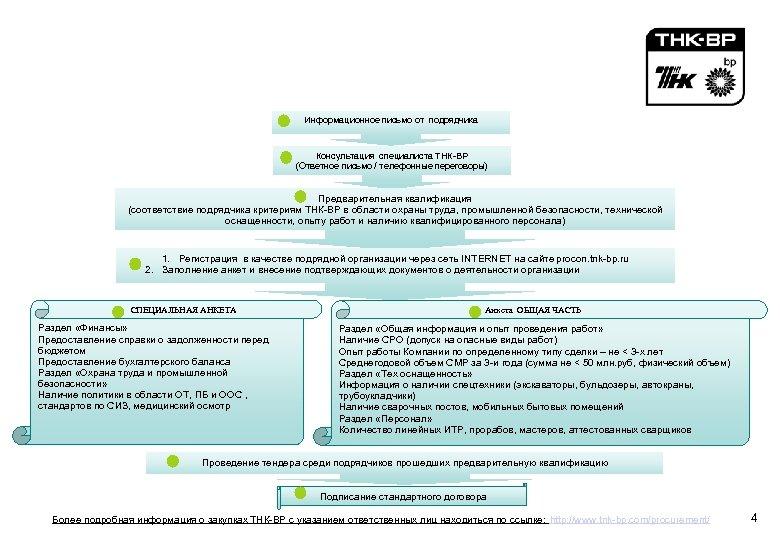 Как стать подрядчиком / поставщиком ТНК-ВР Информационное письмо от подрядчика Консультация специалиста ТНК-ВР (Ответное