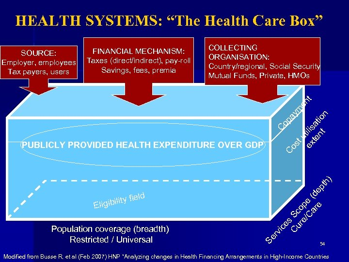 """HEALTH SYSTEMS: """"The Health Care Box"""" COLLECTING ORGANISATION: Country/regional, Social Security Mutual Funds, Private,"""