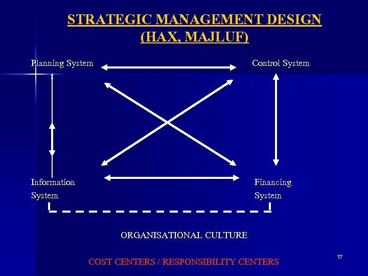 STRATEGIC MANAGEMENT DESIGN (HAX, MAJLUF) Planning System Control System Information System Financing System ORGANISATIONAL