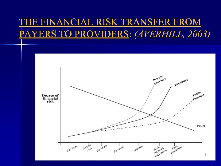 THE FINANCIAL RISK TRANSFER FROM PAYERS TO PROVIDERS: (AVERHILL, 2003) 58