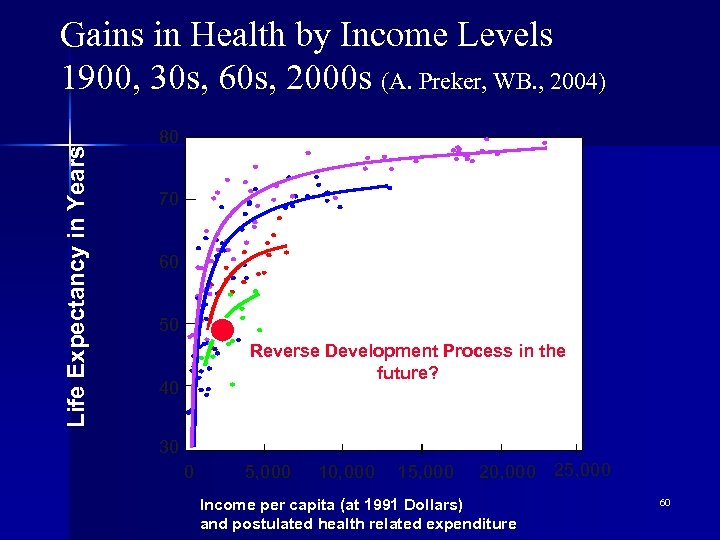 Life Expectancy in Years Gains in Health by Income Levels 1900, 30 s, 60