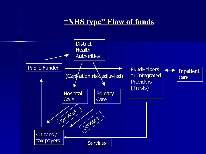 """""""NHS type"""" Flow of funds District Health Authorities Public Funder (Capitation risk adjusted) Hospital"""