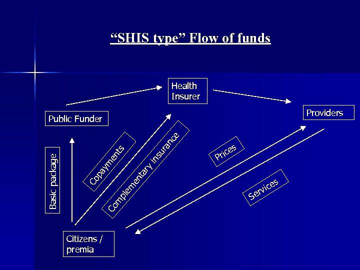 """SHIS type"" Flow of funds Health Insurer Providers in su en t ta en"