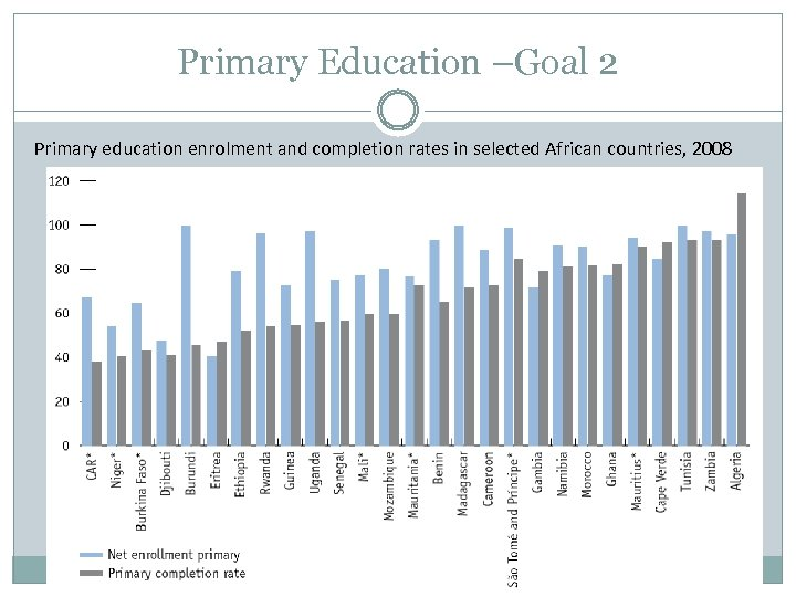 Primary Education –Goal 2 Primary education enrolment and completion rates in selected African countries,