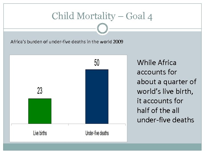 Child Mortality – Goal 4 Africa's burden of under-five deaths in the world 2009