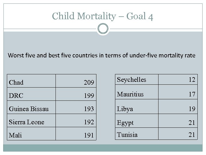 Child Mortality – Goal 4 Worst five and best five countries in terms of