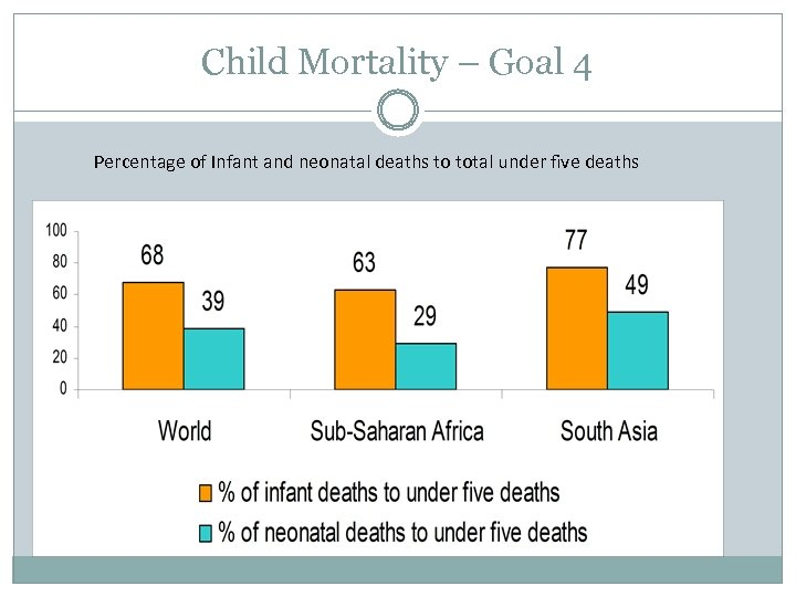 Child Mortality – Goal 4 Percentage of Infant and neonatal deaths to total under