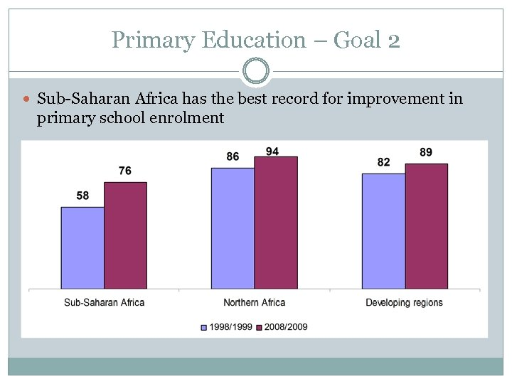 Primary Education – Goal 2 Sub-Saharan Africa has the best record for improvement in