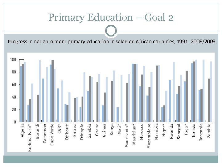 Primary Education – Goal 2 Progress in net enrolment primary education in selected African