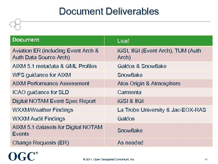 Document Deliverables Document Lead Aviation ER (including Event Arch & Auth Data Source Arch)