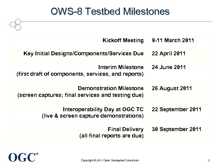 OWS-8 Testbed Milestones Kickoff Meeting 9 -11 March 2011 Key Initial Designs/Components/Services Due 22