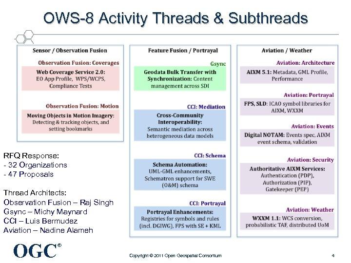 OWS-8 Activity Threads & Subthreads RFQ Response: - 32 Organizations - 47 Proposals Thread