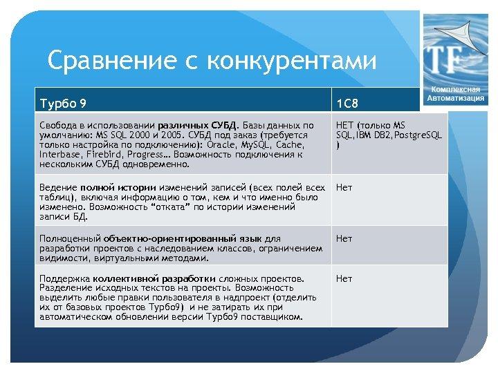 Сравнение с конкурентами Турбо 9 1 С 8 Свобода в использовании различных СУБД. Базы