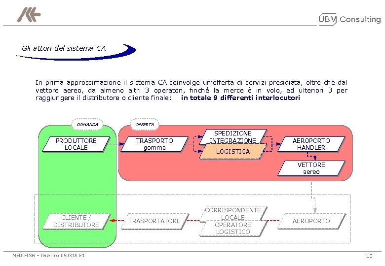 Gli attori del sistema CA In prima approssimazione il sistema CA coinvolge un'offerta di