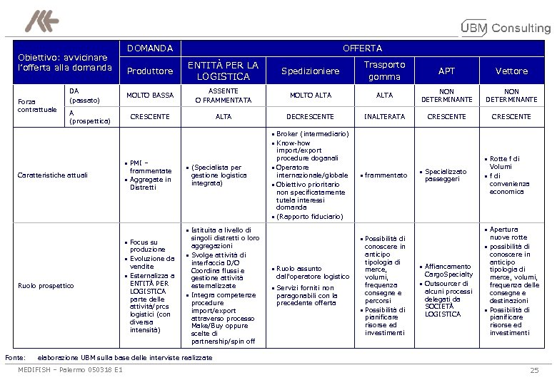 Obiettivo: avvicinare l'offerta alla domanda Forza contrattuale DA (passato) A (prospettica) DOMANDA OFFERTA Produttore
