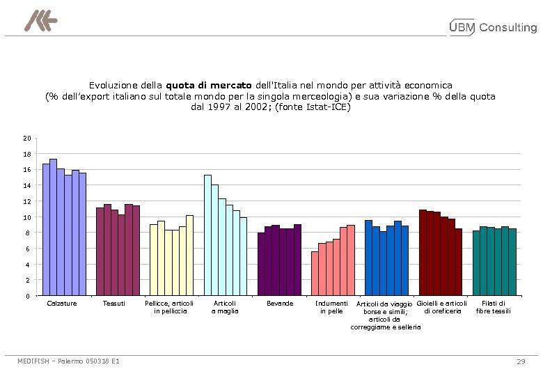 Evoluzione della quota di mercato dell'Italia nel mondo per attività economica (% dell'export italiano