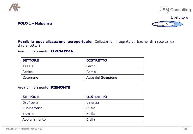 Livello zero POLO 1 - Malpensa Possibile specializzazione aeroportuale: Collettame, integratore, bacino di raccolta