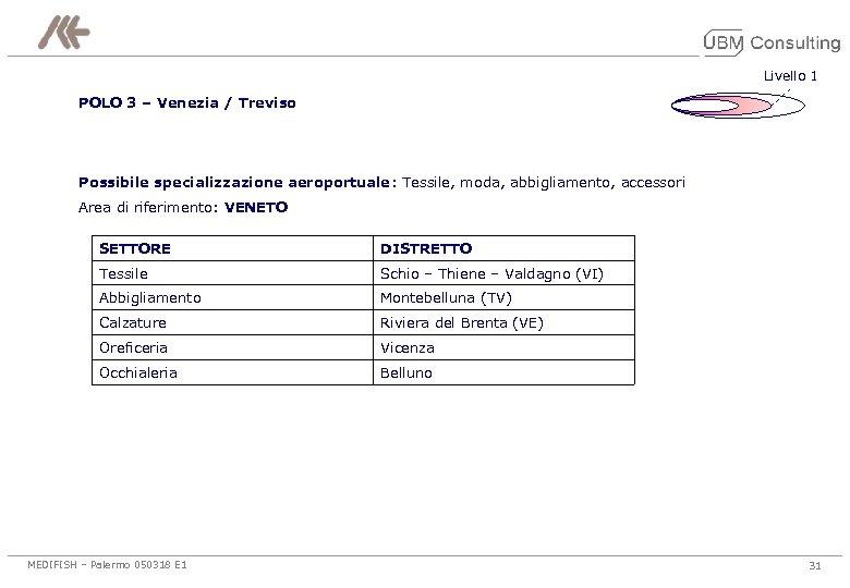 Livello 1 POLO 3 – Venezia / Treviso Possibile specializzazione aeroportuale: Tessile, moda, abbigliamento,