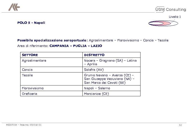 Livello 1 POLO 5 - Napoli Possibile specializzazione aeroportuale: Agroalimentare – Florovivaismo – Concia