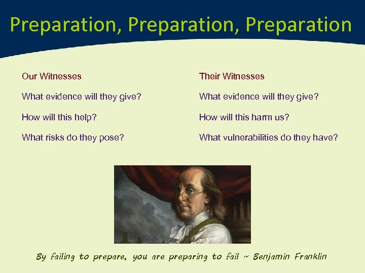Preparation, Preparation Our Witnesses Their Witnesses What evidence will they give? How will this