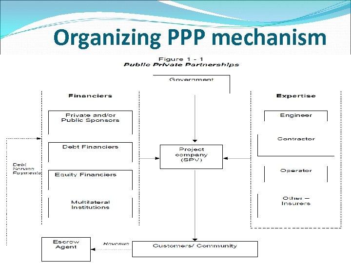 Organizing PPP mechanism